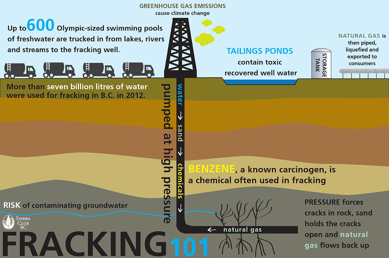 diagram of fuel to oil crude b c resource industry advocate says natural gas fracking  b c resource industry advocate says natural gas fracking