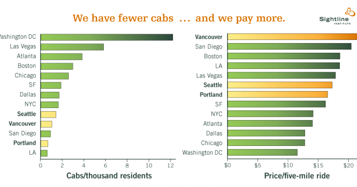 Vancouver taxi fares higher than New York City, Los Angeles